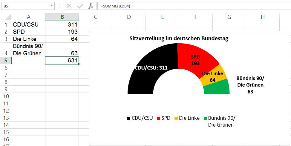 Diagramme | Excel nervt