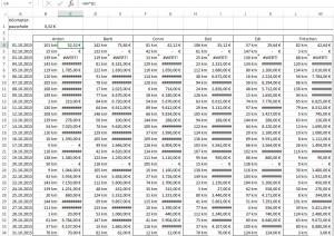 Excel rechnet fast überall falsch.