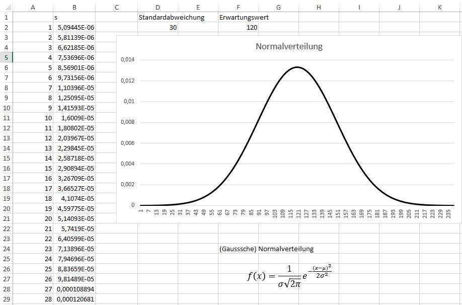 Diagramme, füllen, Linie | Excel nervt ...